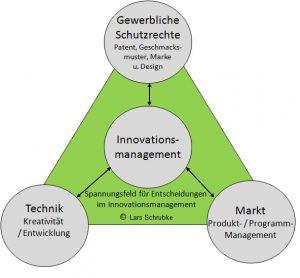20160722 Grafik Innovationsmanagement